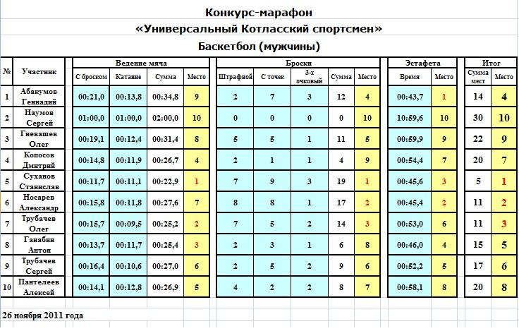 Баскетбол Турция Суперлига Турнирная Таблица
