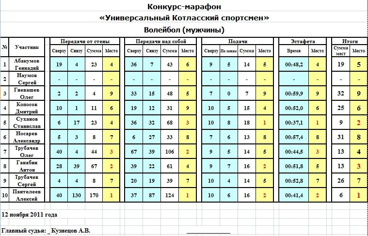 Таблица турция 1-я лига